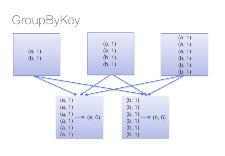 groupByKey() figure