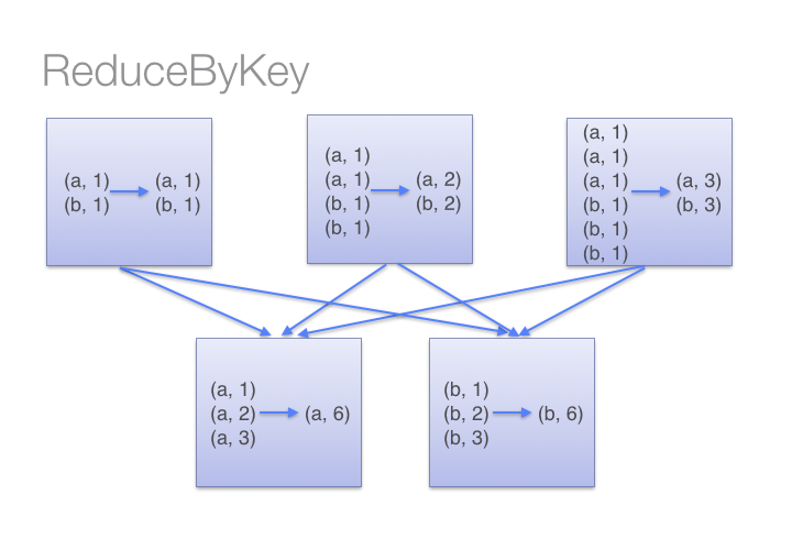 reduceByKey() figure